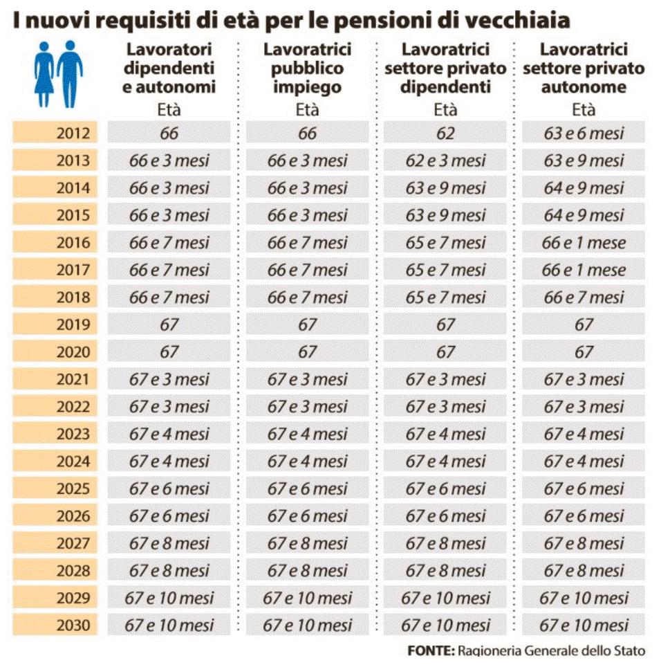 pensioni novità 2021