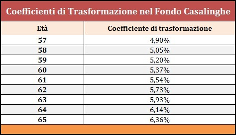 coefficenti trasformazione pensioni casalinghe