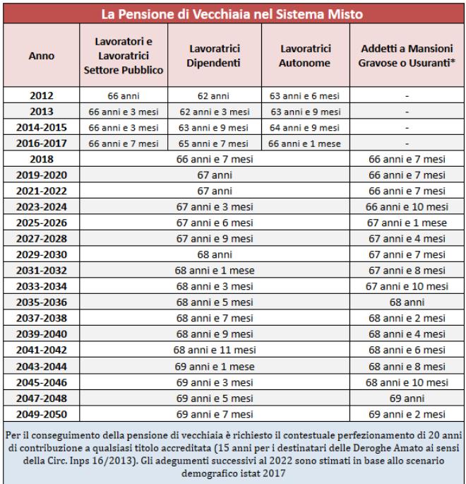 tabella pensionamento
