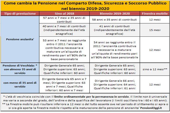 tabella-pensioni difesa
