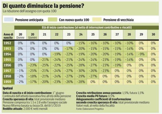 riforma pensioni fornero tabelle