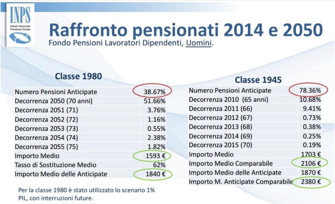 tabella pensionistica
