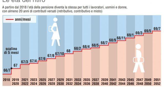 donne pensioni pubblico impiego
