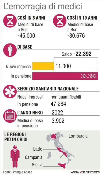 pensione medici ospedalieri