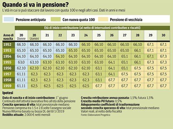 Pensioni pubblico impiego