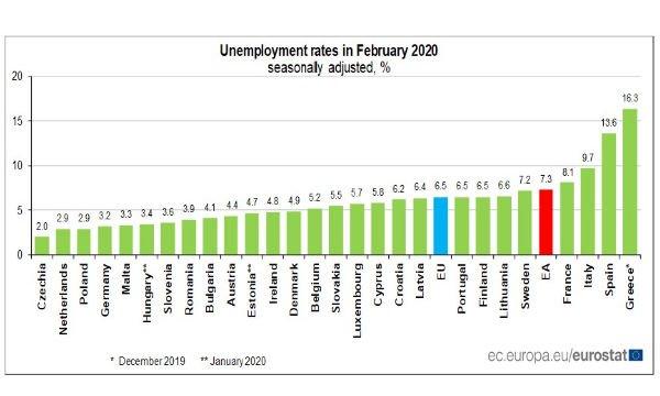 disoccupazione italiana pensione