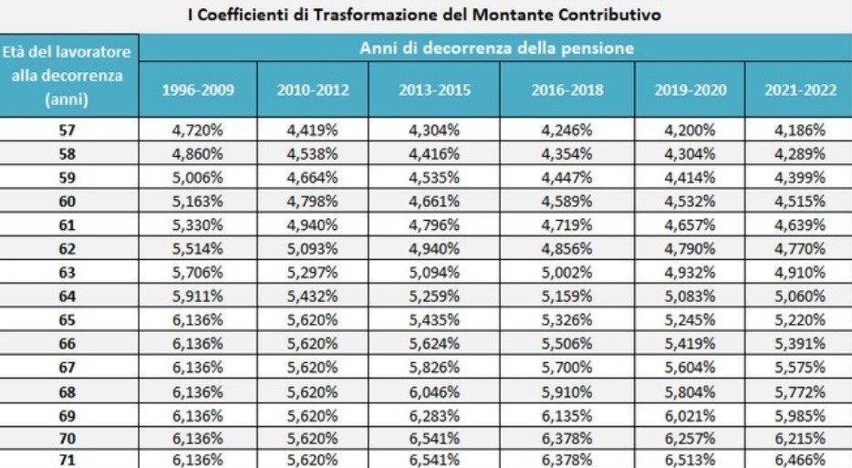 coefficiente di trasformazione