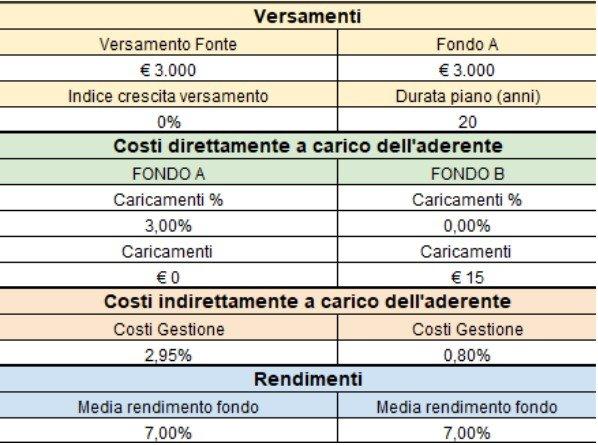 costi fondo piano individuale pensionistico