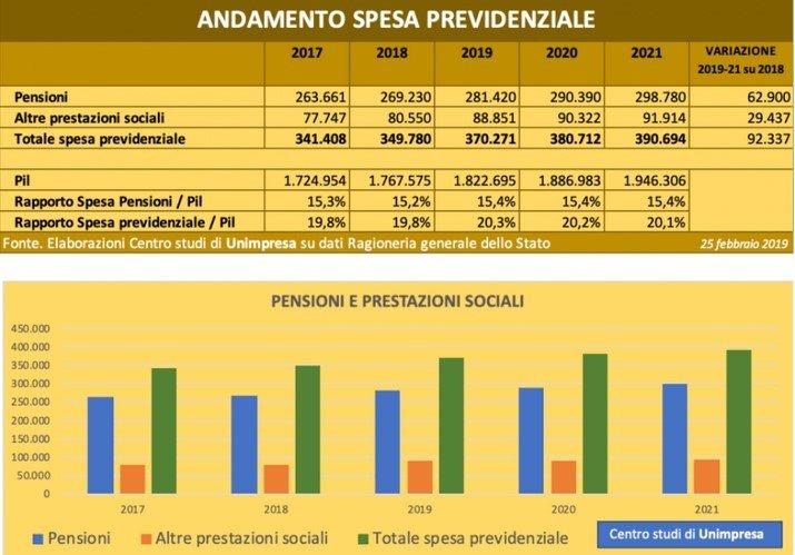 rischio pensionistico italiano