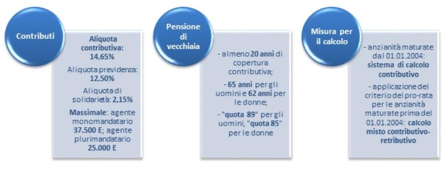 enasarco pensione