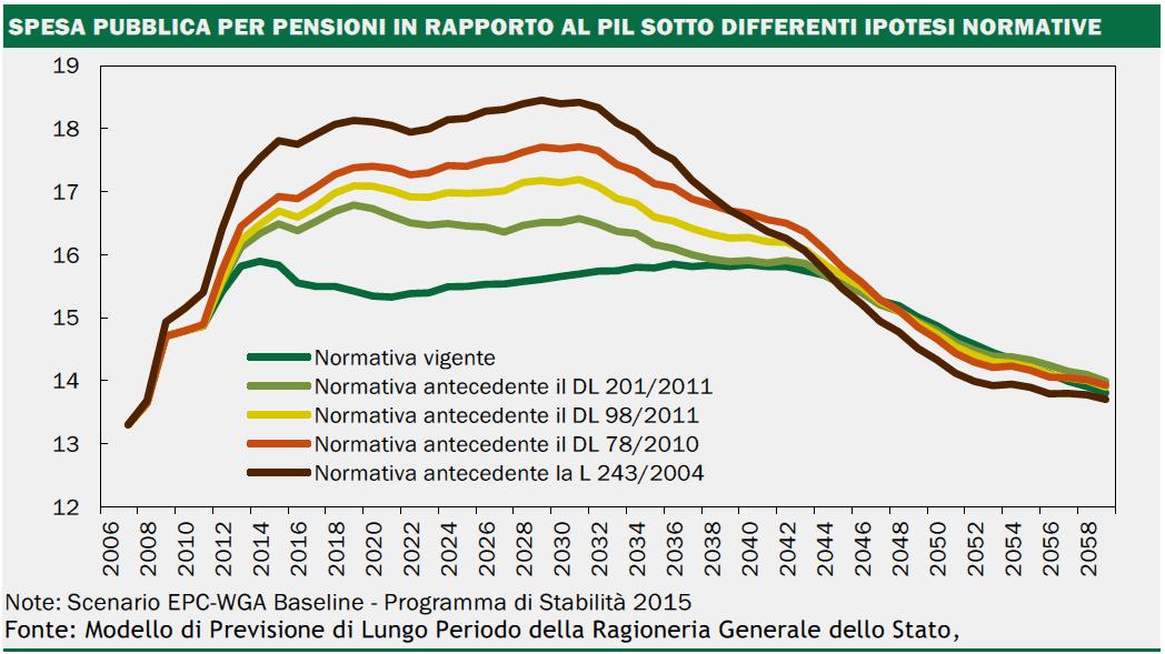 riforma pensione Fornero